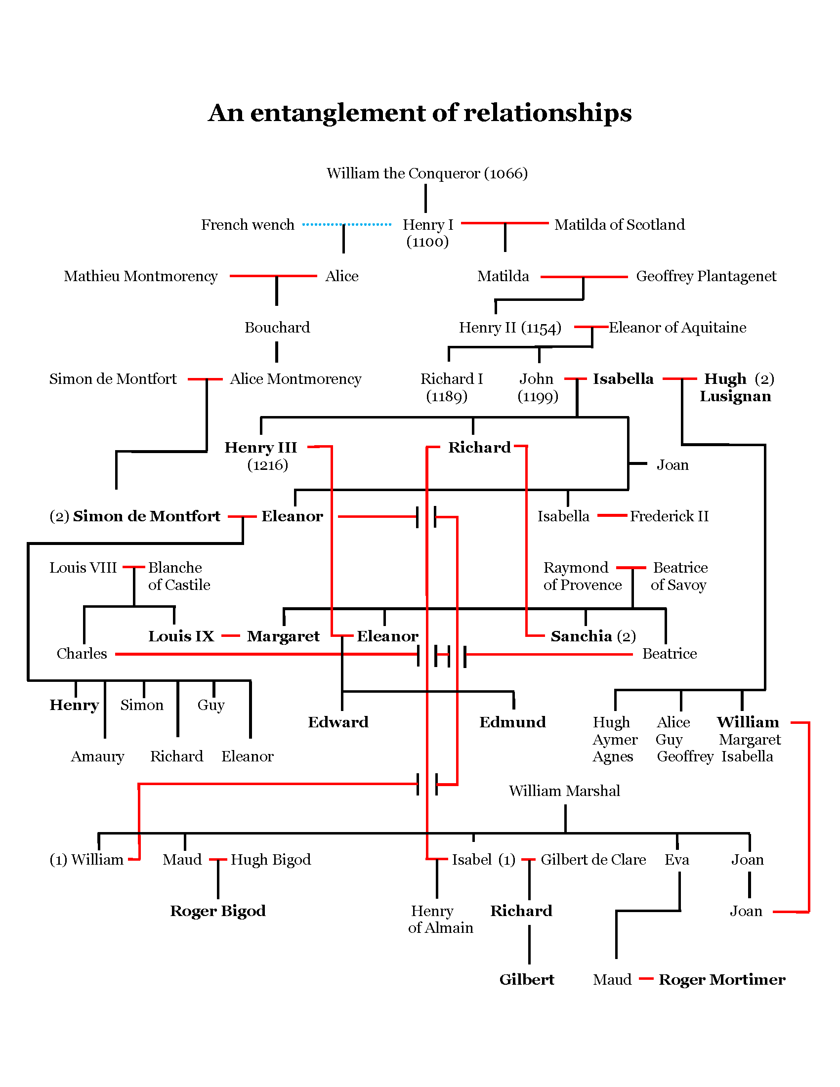 Henry-Simon family tree